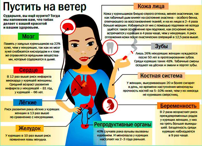 как влияет курение сигарет на организм девушки