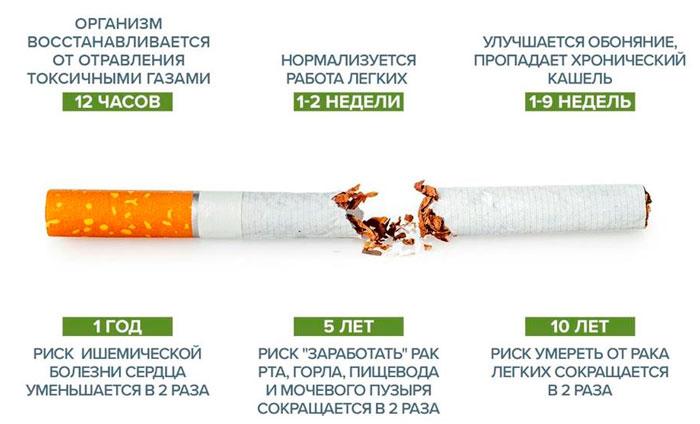 Последствия для организма после отказа от курения
